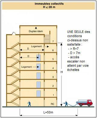 Regle construction immeuble d'habitation